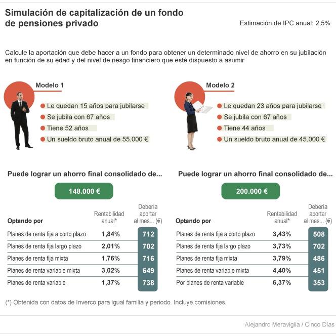 Simulación de capitalizacion de un fondo de pensiones privado