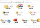Las mayores empresas del mundo por capitalización