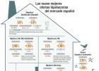 Las mejores ofertas del mercado hipotecario