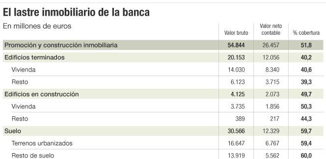 mercado inmobiliario de la banca