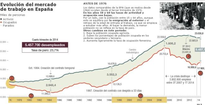 La Encuesta de Población Activa (EPA) desde 1976