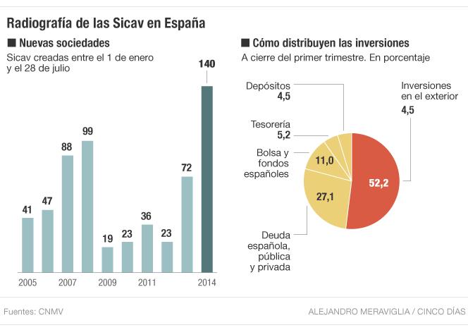 Las Sicav en España