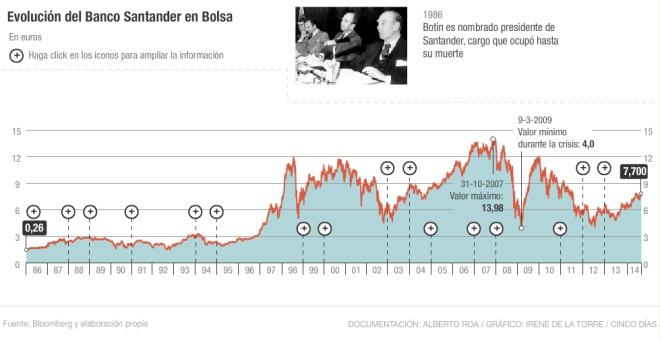 Banco Santander en Bolsa durante el mandato de Emilio Botín