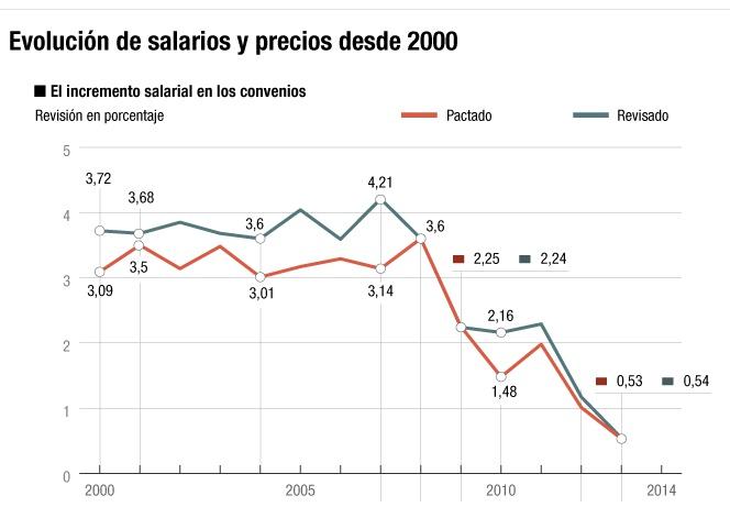 Precios y salarios desde 2000