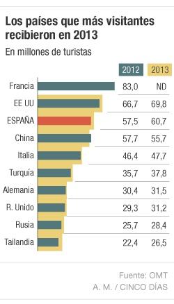 economia en el turismo: