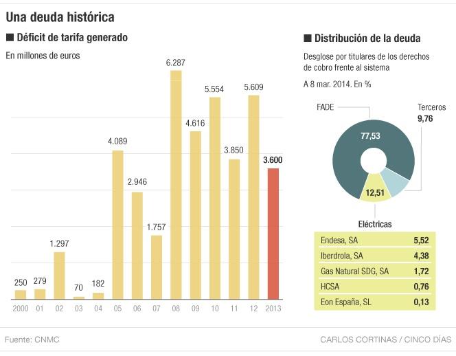 Evolución del déficit de tarifa eléctrica