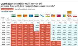 Diferencias en el IRPF entre comunidades autónomas