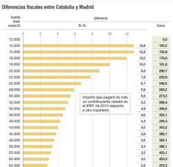Diferencia fiscales entre Cataluña y Madrid