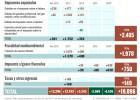 Efectos de las medidas fiscales de la legislatura de Rajoy