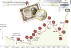 Evolución histórica de la deuda pública española
