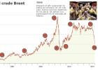 Evolución histórica del precio del petróleo