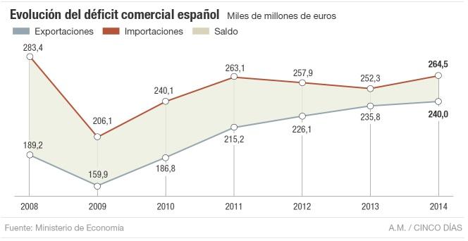 Déficit comercial Balanza pagos Balanza comercial Comercio exterior ...
