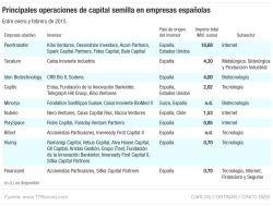 Principales inversiones de venture capital en empresas españolas