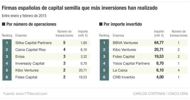Firmas españolas de venture capital que más inversiones han realizado