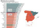 Economía de Andalucía en gráficos