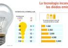 Comparación entre bombillas incandescentes y LED