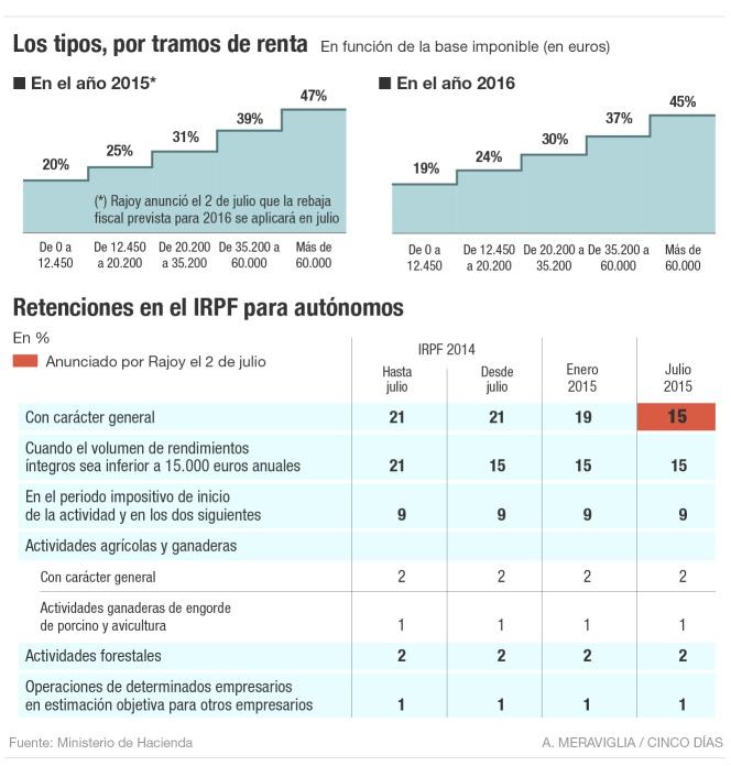 Reforma fiscal: IRPF a julio de 2015