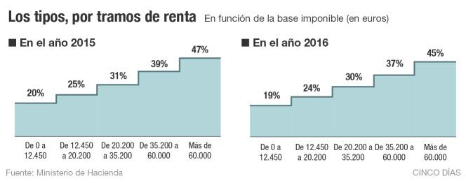 http://cd00.epimg.net/cincodias/imagenes/2015/07/02/economia/1435850101_484064_1435850496_noticia_normal.jpg