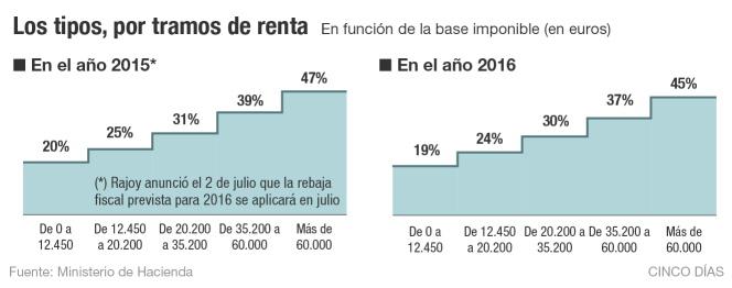 Hacienda aprobará una nueva y única tarifa del IRPF para todo 2015