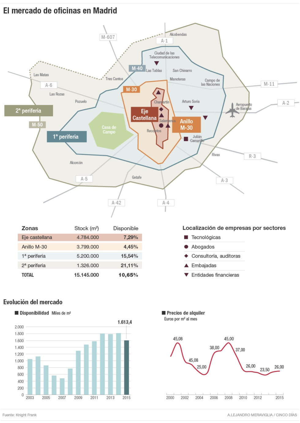 El alquiler de oficinas en madrid infograf as cinco d as for Alquiler de oficinas en madrid