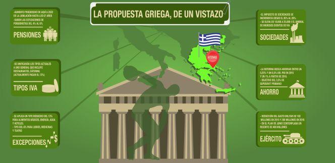 Ocho diferencias entre el programa que rechazó Tsipras y el que propone