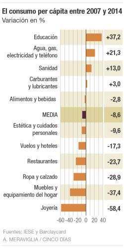 El consumo per cápita entre 2007 y 2014