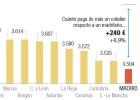 Sobrecoste fiscal de vivir en Cataluña