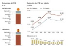 La economía de Cataluña en cifras