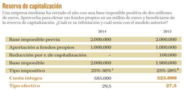 Ejemplos de aplicación del impuesto sobre sociedades