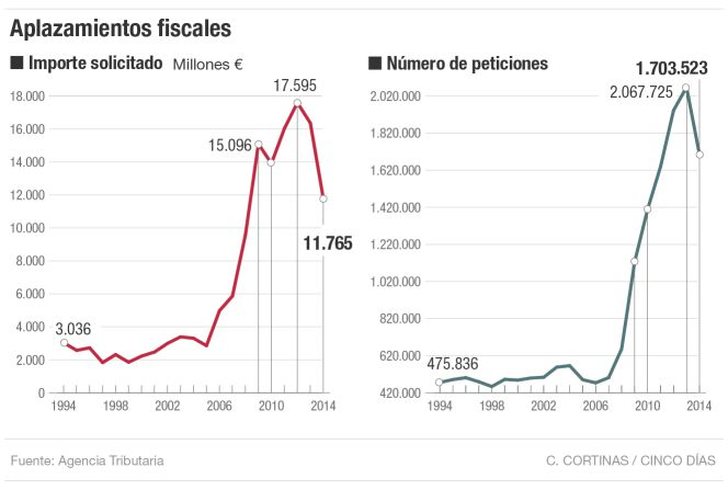 Aplazamientos fiscales