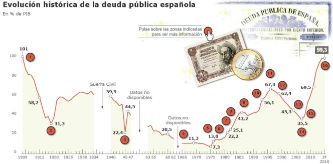 La deuda pública española desde 1909