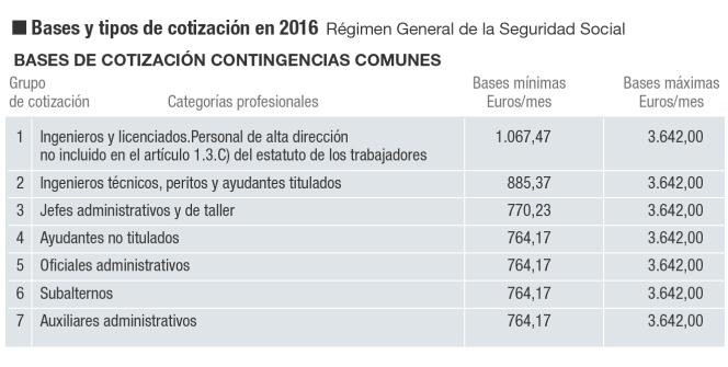 Cuotas sociales, sociedades e IRPF para 2016