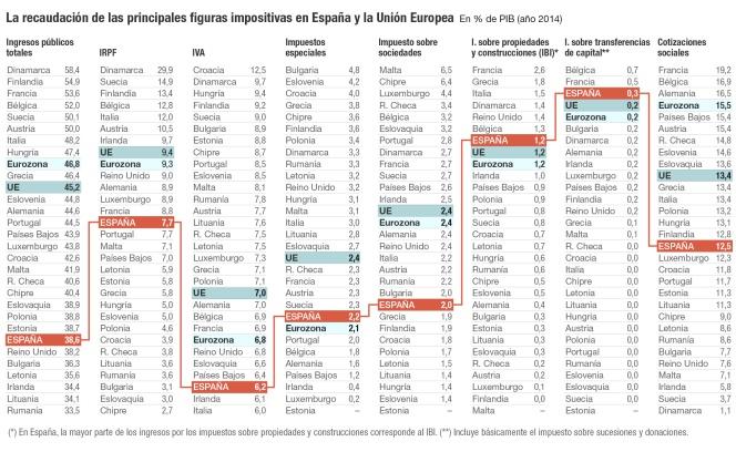 Recaudación de los principales impuestos en España y en la Unión Europea