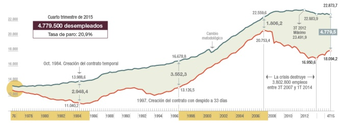 La EPA desde 1976