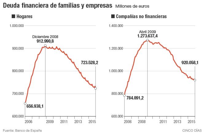 Deuda financiera de familias y empresas