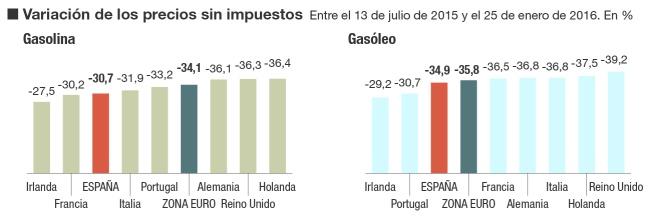 Precio de los carburantes en la Unión Europea
