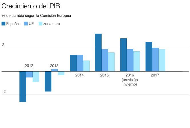 Bruselas eleva por cuarta vez la previsión de crecimiento para España