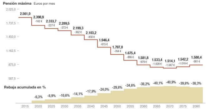 Evolución estimada de la pensión máxima