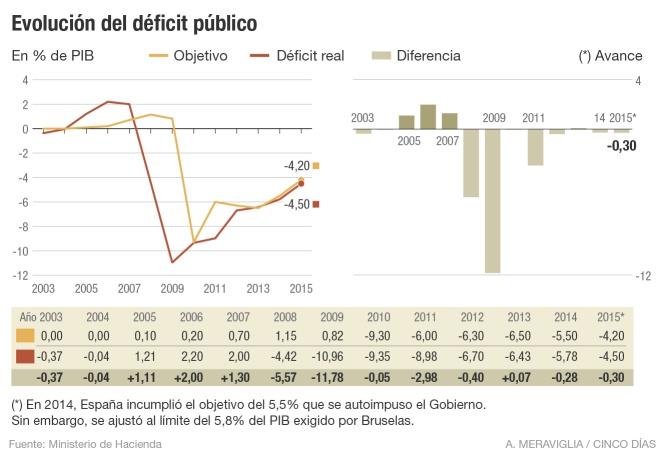 El déficit público en España