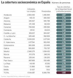 La cobertura socioeconómica en España