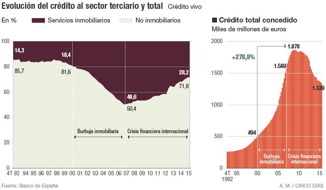 Evolución del crédito en España