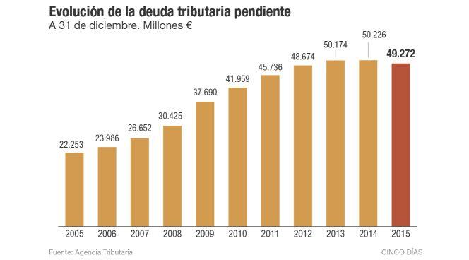 Hacienda tiene pendiente de cobro 49.272 millones