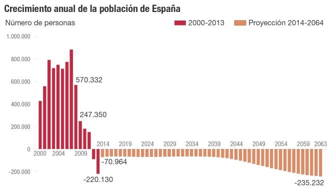 Crecimiento anual de la población de España