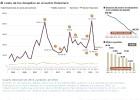 El coste de los despidos en el sector financiero