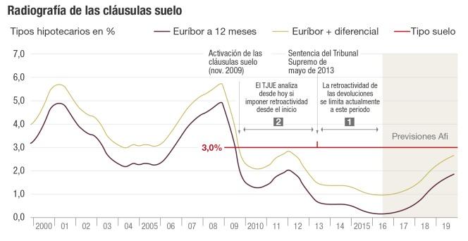 Europa juzga desde hoy las cl usulas suelo espa olas for Clausula suelo caixabank