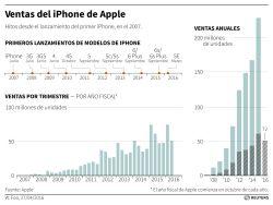 Apple: a mal tiempo, más dinero para el accionista