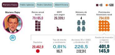 Las finanzas de los candidatos a las elecciones del 26J