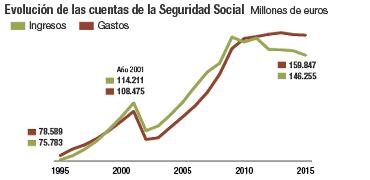 Cuentas de la Seguridad Social