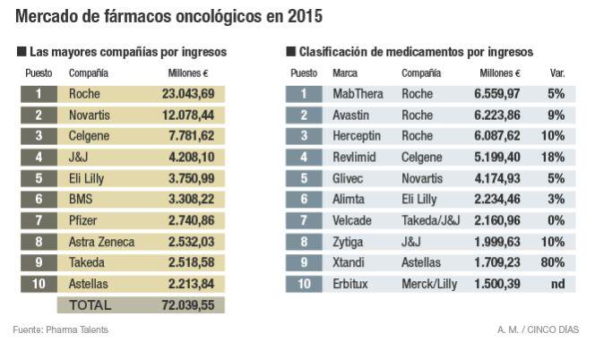 Roche, Novartis y Celgene lideran el mercado oncológico
