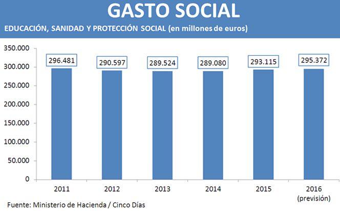 Este es el gráfico del gasto social del Gobierno de Rajoy sin manipular